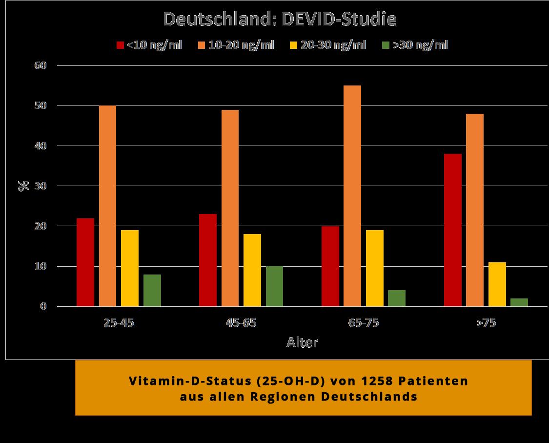 Vitamin D Mangel Diagramm